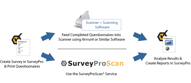 Scanning flow - Create and Print Questionnaire using SurveyPro, distribute and process through scanner and OMR software or instead use SurveyProScan service, analyze results and create reports in SurveyPro.